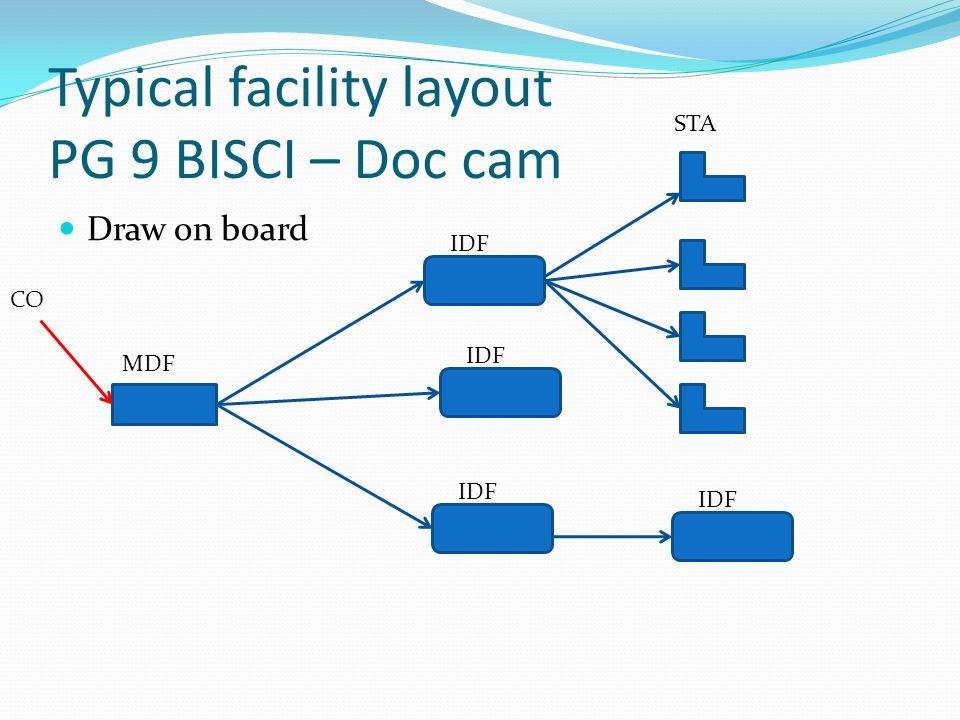 Typical facility layout PG 9 BISCI – Doc cam Draw on board MDF IDF STA CO