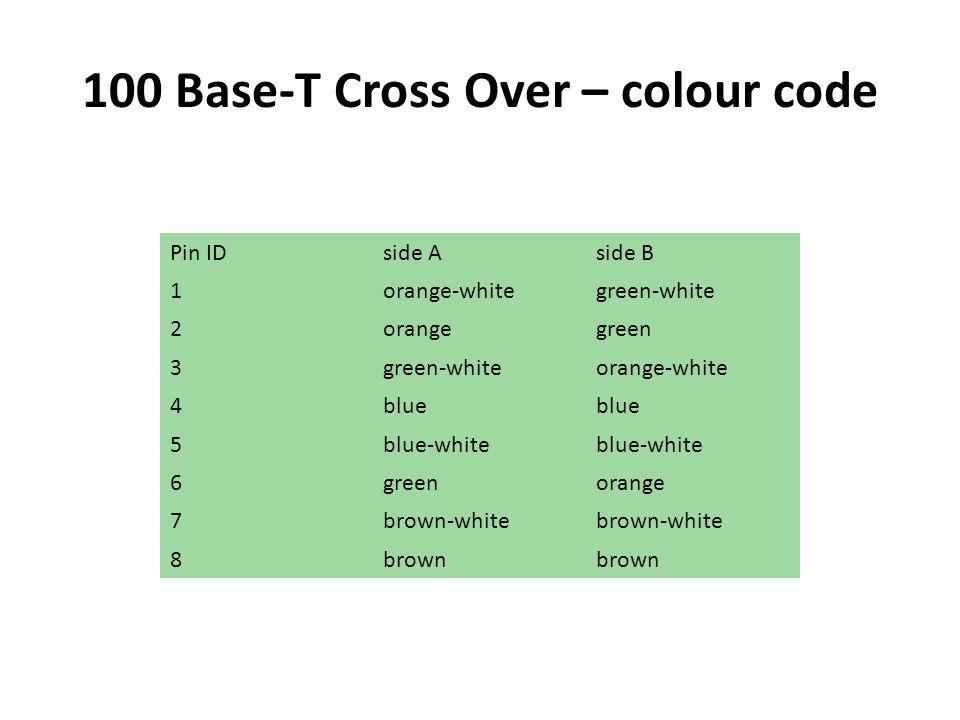100 Base-T Cross Over – colour code Pin IDside Aside B 1orange-whitegreen-white 2orangegreen 3green-whiteorange-white 4blue 5blue-white 6greenorange 7