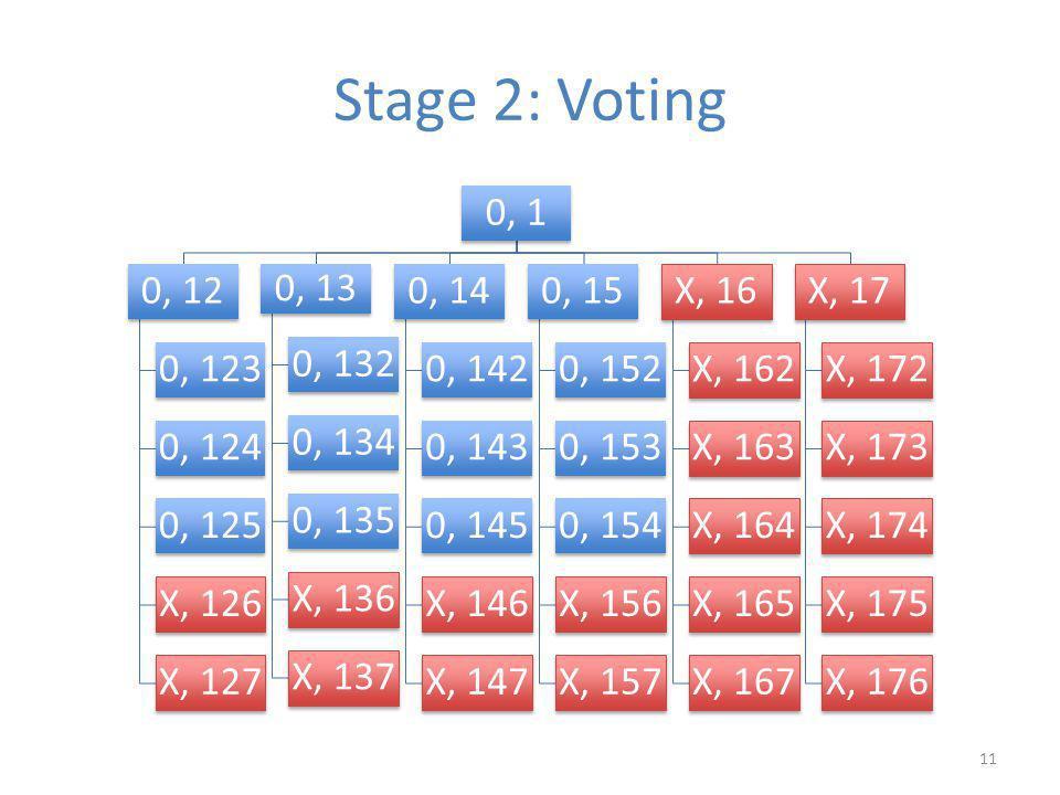 Stage 2: Voting 0, 1 0, 12 0, 123 0, 124 0, 125 X, 126 X, 127 0, 13 0, 132 0, 134 0, 135 X, 136 X, 137 0, 14 0, 142 0, 143 0, 145 X, 146 X, 147 0, 15 0, 152 0, 153 0, 154 X, 156 X, 157 X, 16 X, 162 X, 163 X, 164 X, 165 X, 167 X, 17 X, 172 X, 173 X, 174 X, 175 X, 176 11