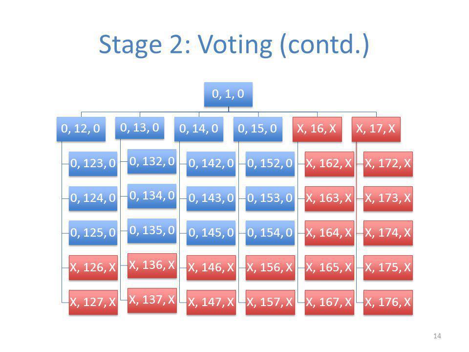 Stage 2: Voting (contd.) 0, 1, 0 0, 12, 0 0, 123, 0 0, 124, 0 0, 125, 0 X, 126, X X, 127, X 0, 13, 0 0, 132, 0 0, 134, 0 0, 135, 0 X, 136, X X, 137, X 0, 14, 0 0, 142, 0 0, 143, 0 0, 145, 0 X, 146, X X, 147, X 0, 15, 0 0, 152, 0 0, 153, 0 0, 154, 0 X, 156, X X, 157, X X, 16, X X, 162, X X, 163, X X, 164, X X, 165, X X, 167, X X, 17, X X, 172, X X, 173, X X, 174, X X, 175, X X, 176, X 14