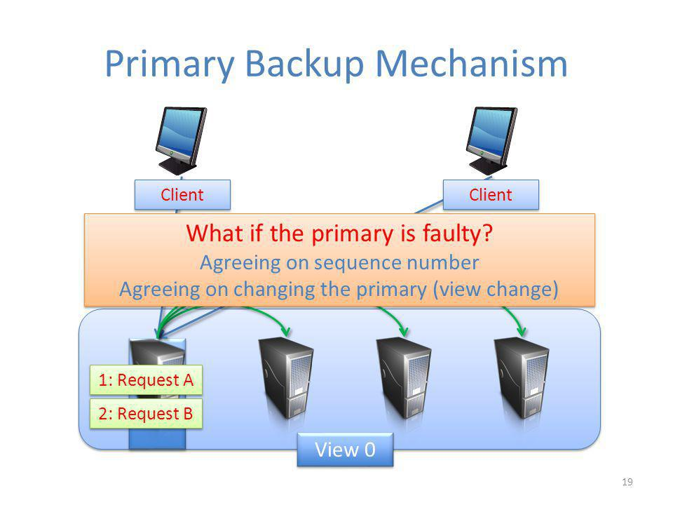 Primary Backup Mechanism 19 Client 2: Request B 1: Request A What if the primary is faulty.