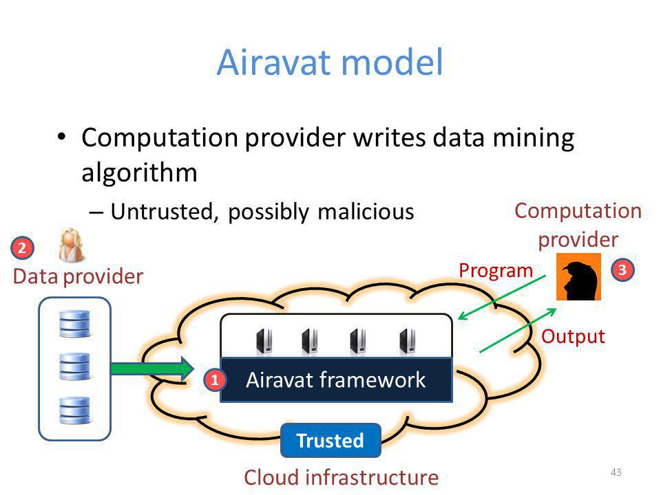 Airavat model Computation provider writes data mining algorithm – Untrusted, possibly malicious 43 Cloud infrastructure Data provider 2 Airavat framework 1 3 Computation provider Output Program Trusted