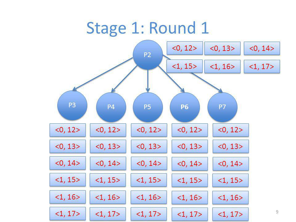 Stage 1: Round 2 P4 P3 P5 P2 P6 P7 4 says: in round 1, 2 told me that it received a 0 from 1 in round 0.