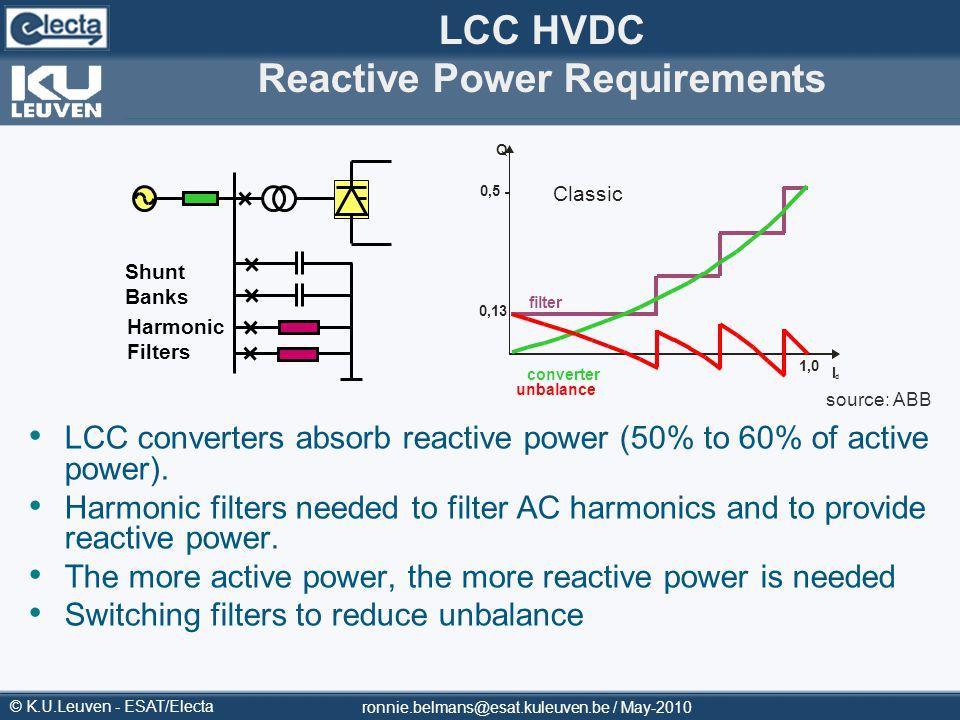 © K.U.Leuven - ESAT/Electa LCC HVDC Reactive Power Requirements Harmonic Filters Shunt Banks filter converter unbalance 1,0 0,5 I d Q Classic 0,13 LCC
