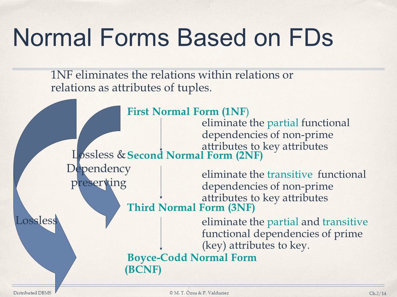 Distributed DBMS© M. T. Özsu & P. Valduriez Ch.2/14 Normal Forms Based on FDs Second Normal Form (2NF) Third Normal Form (3NF) Boyce-Codd Normal Form