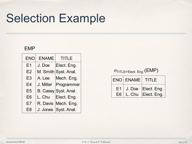 Distributed DBMS© M. T. Özsu & P. Valduriez Ch.2/19 Selection Example ENOENAMETITLE E1J. DoeElect. Eng E6L. ChuElect. Eng. TITLE='Elect. Eng.' (EMP) E