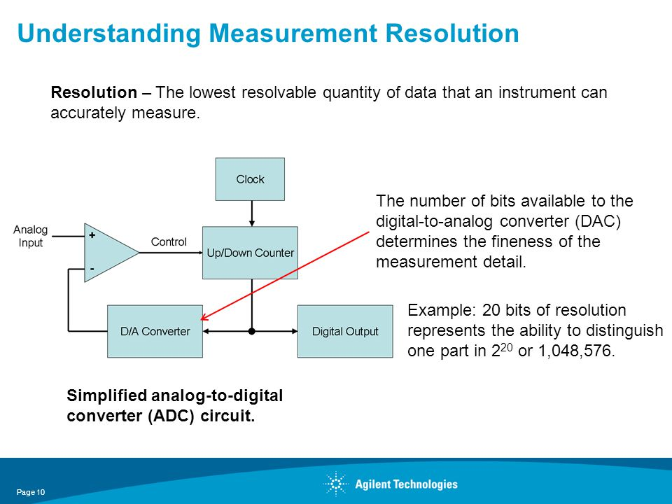 Understanding Measurement Resolution Simplified analog-to-digital converter (ADC) circuit. Resolution – The lowest resolvable quantity of data that an