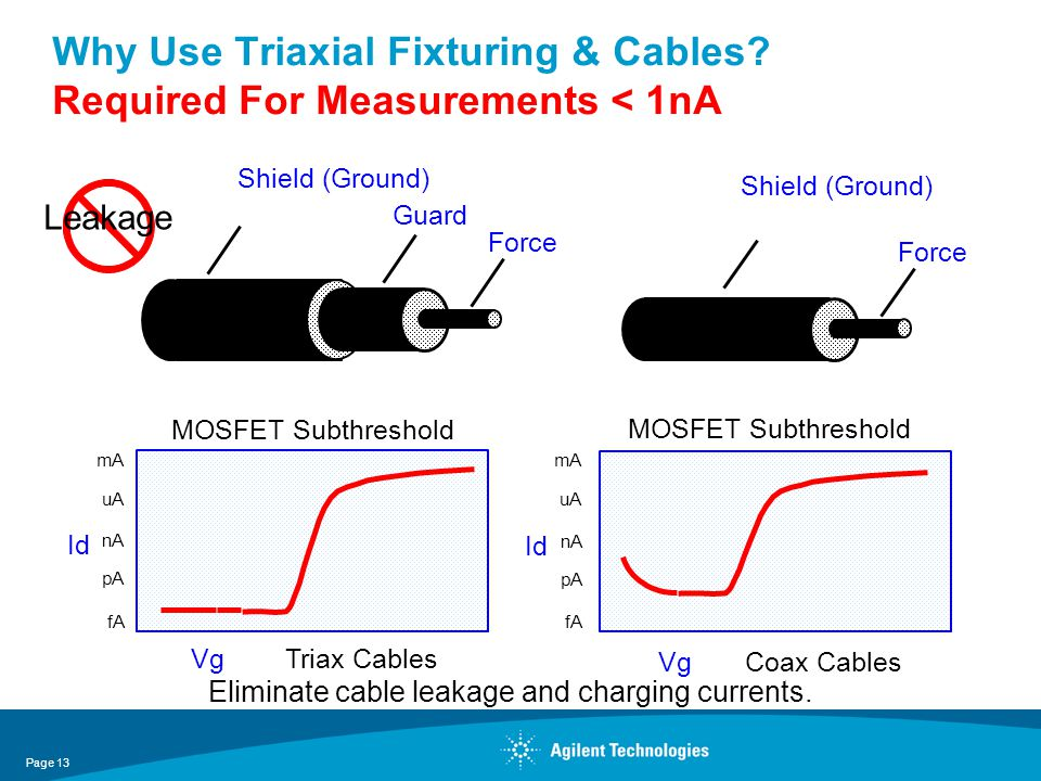 Shield (Ground) Guard Force Shield (Ground) Force Vg Coax Cables MOSFET Subthreshold Id fA pA nA uA mA Eliminate cable leakage and charging currents.