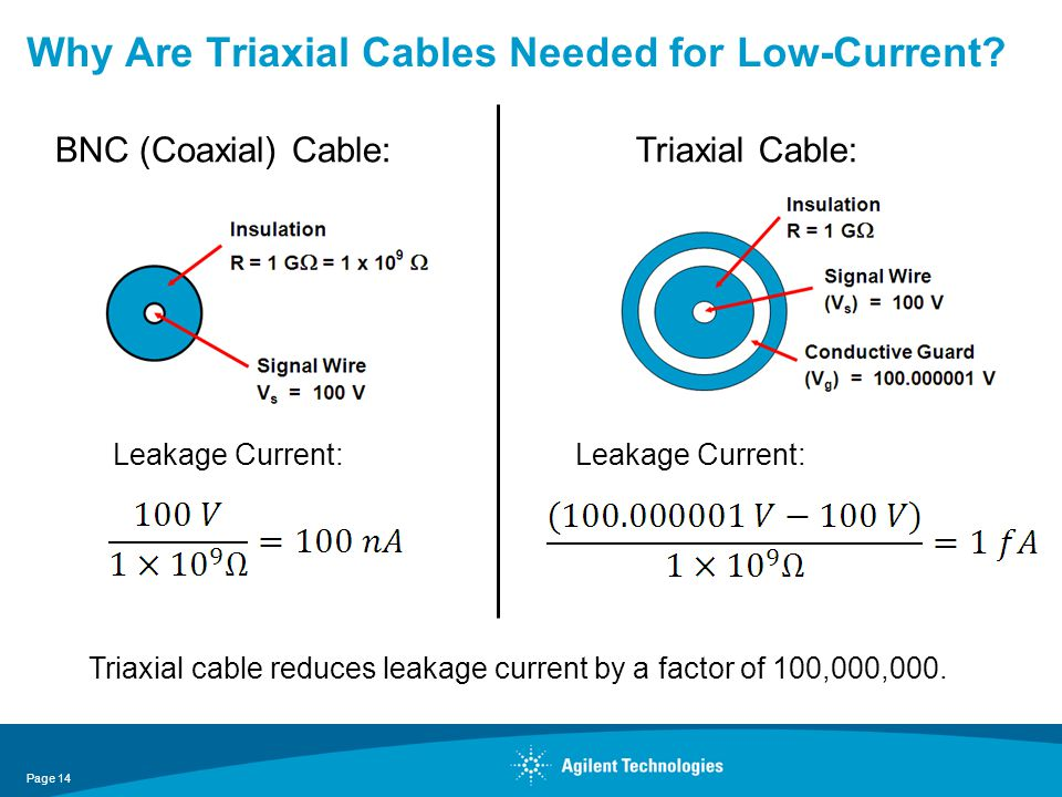 Why Are Triaxial Cables Needed for Low-Current? BNC (Coaxial) Cable:Triaxial Cable: Leakage Current: Triaxial cable reduces leakage current by a facto