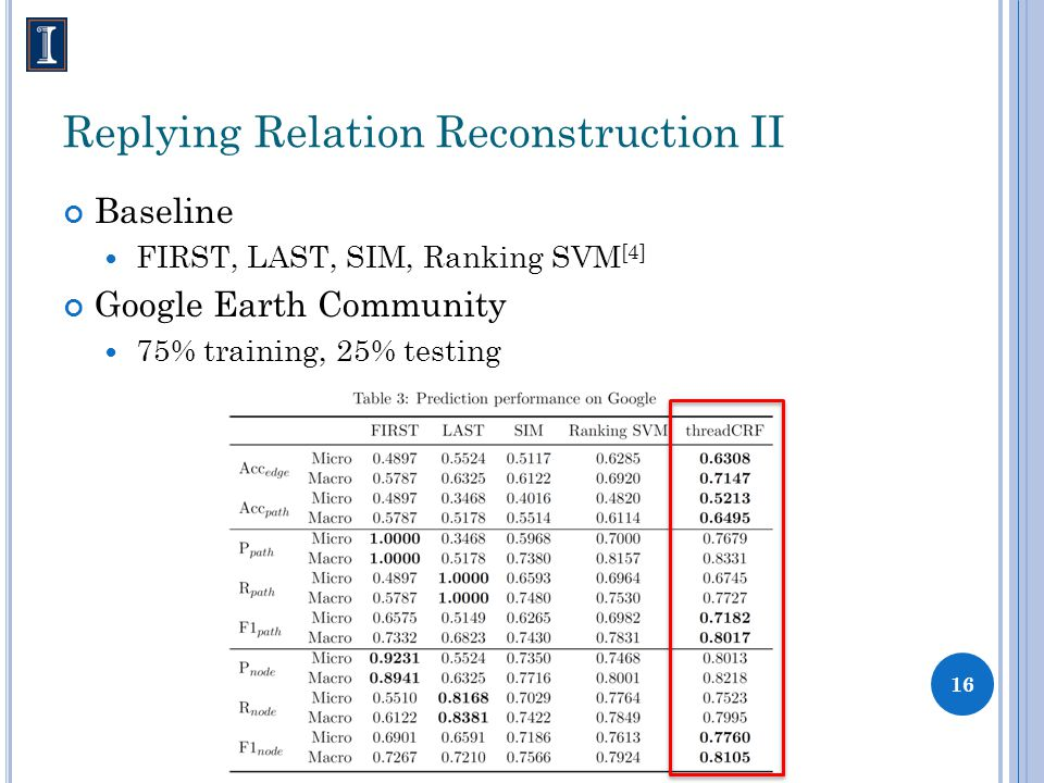 Replying Relation Reconstruction II Baseline FIRST, LAST, SIM, Ranking SVM [4] Google Earth Community 75% training, 25% testing 16