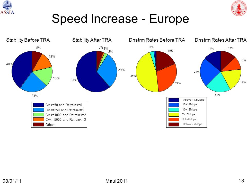 13 Maui 2011 08/01/11 Speed Increase - Europe 3% 47% 29% 19% Dnstrm Rates Before TRA 14% 24% 21% 19% 11% 13% Dnstrm Rates After TRA Above 14.5Mbps 12~