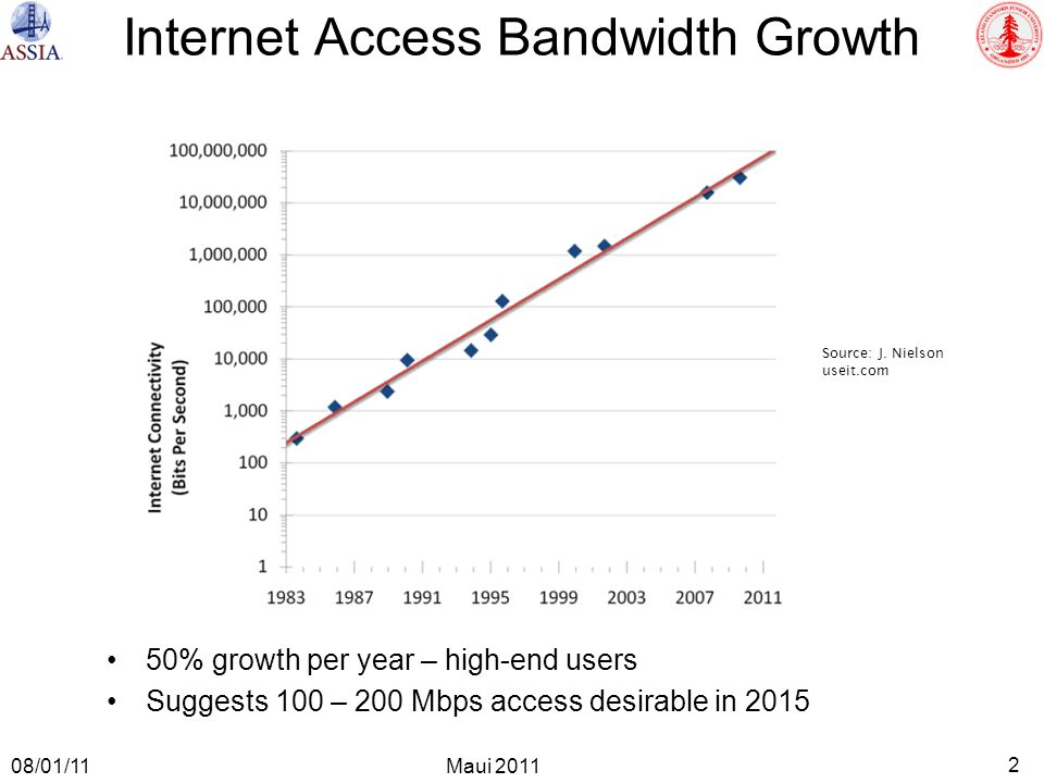 2 Maui 2011 08/01/11 50% growth per year – high-end users Suggests 100 – 200 Mbps access desirable in 2015 Internet Access Bandwidth Growth Source: J.