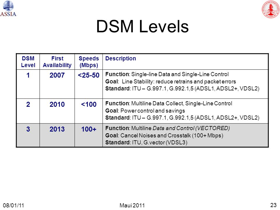 23 Maui 2011 08/01/11 DSM Level First Availability Speeds (Mbps) Description 12007<25-50 Function: Single-line Data and Single-Line Control Goal: Line