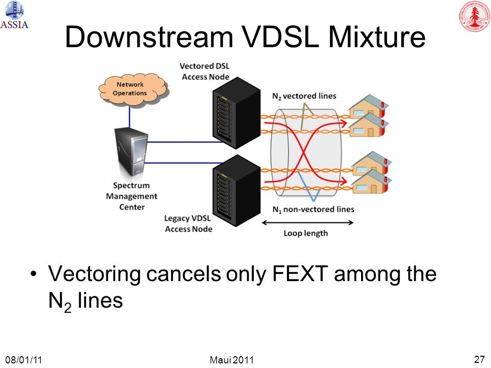 27 Maui 2011 08/01/11 Downstream VDSL Mixture Vectoring cancels only FEXT among the N 2 lines