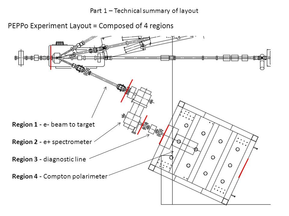PEPPo Experiment Layout = Composed of 4 regions Region 1 - e- beam to target Region 2 - e+ spectrometer Region 3 - diagnostic line Region 4 - Compton polarimeter Part 1 – Technical summary of layout