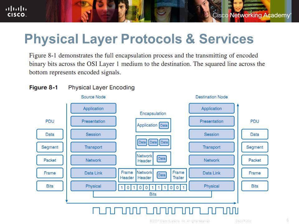 6 © 2007 Cisco Systems, Inc. All rights reserved.Cisco Public Physical Layer Protocols & Services