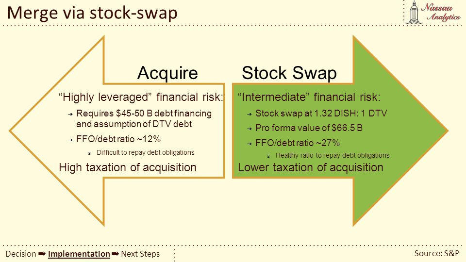 Merge via stock-swap Source: S&P Decision Implementation Next Steps AcquireStock Swap Highly leveraged financial risk: Requires $45-50 B debt financin