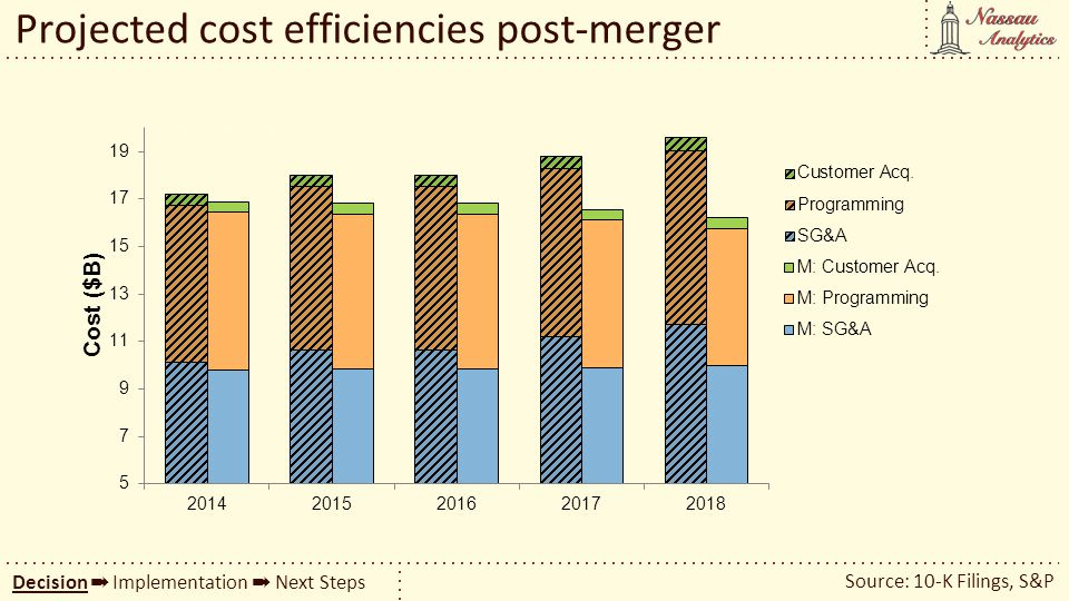 Projected cost efficiencies post-merger Source: 10-K Filings, S&P Decision Implementation Next Steps