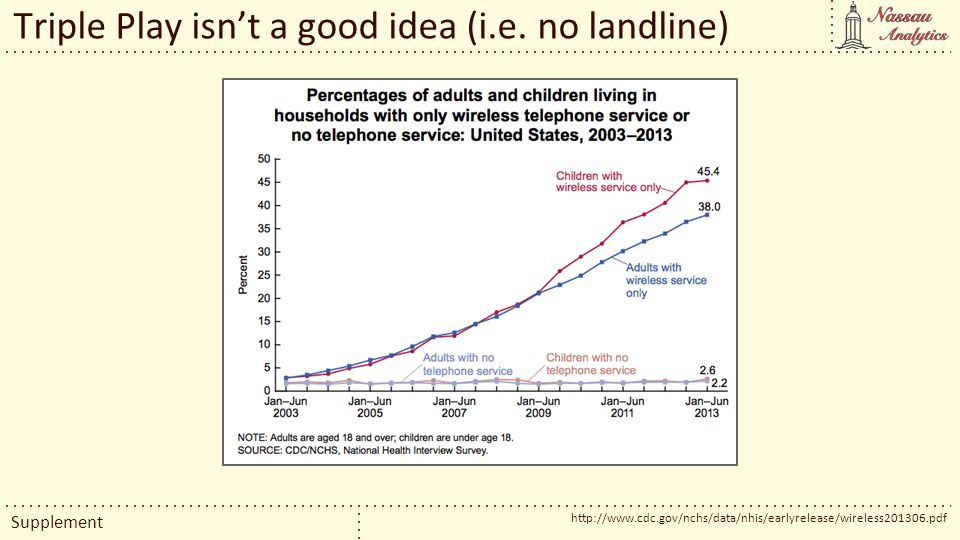 Triple Play isnt a good idea (i.e. no landline) http://www.cdc.gov/nchs/data/nhis/earlyrelease/wireless201306.pdf Supplement