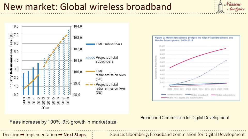New market: Global wireless broadband Source: Bloomberg, Broadband Commission for Digital Development Decision Implementation Next Steps Broadband Com