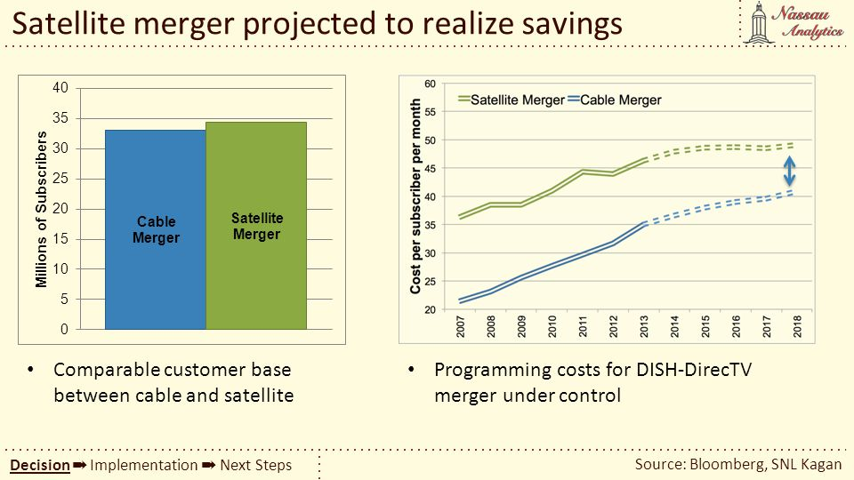 Satellite merger projected to realize savings Source: Bloomberg, SNL Kagan Decision Implementation Next Steps Comparable customer base between cable a