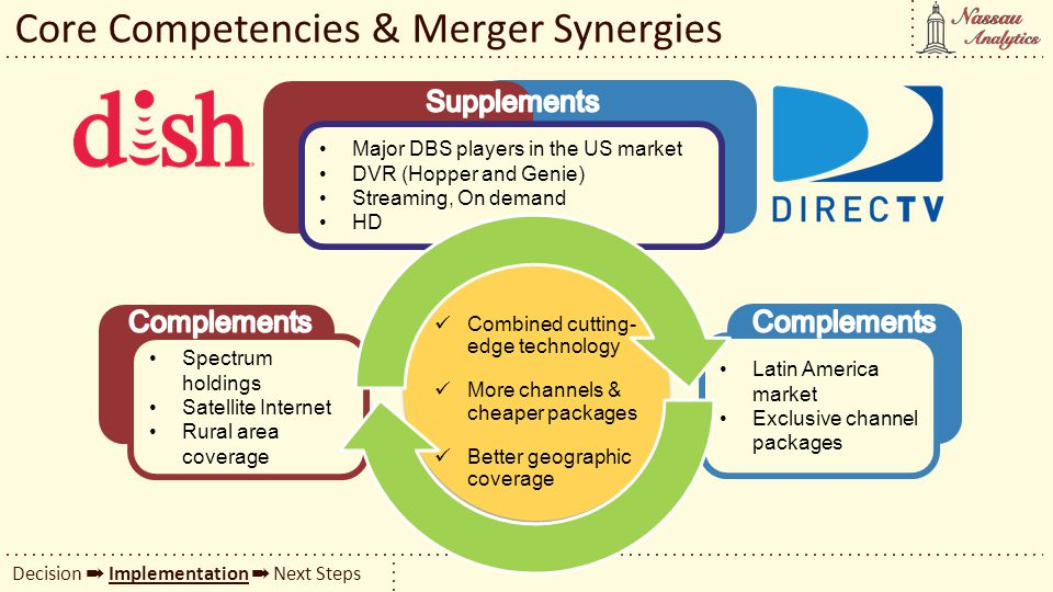 Core Competencies & Merger Synergies Decision Implementation Next Steps Major DBS players in the US market DVR (Hopper and Genie) Streaming, On demand