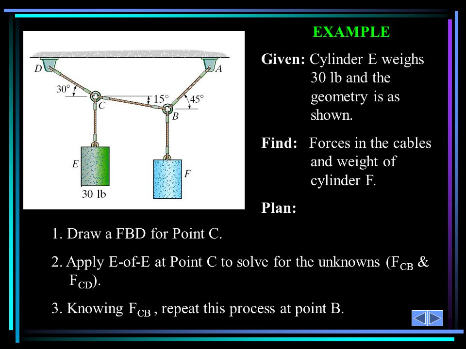EXAMPLE 1. Draw a FBD for Point C. 2. Apply E-of-E at Point C to solve for the unknowns (F CB & F CD ). 3. Knowing F CB, repeat this process at point