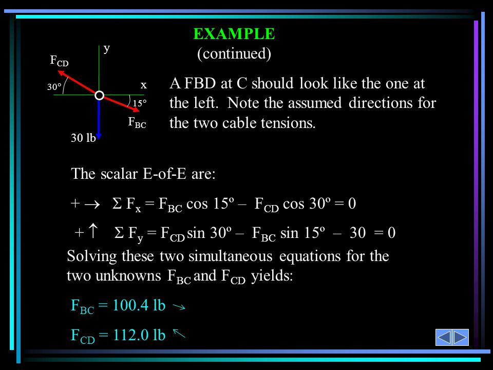EXAMPLE (continued) The scalar E-of-E are: + F x = F BC cos 15º – F CD cos 30º = 0 + F y = F CD sin 30º – F BC sin 15º – 30 = 0 A FBD at C should look