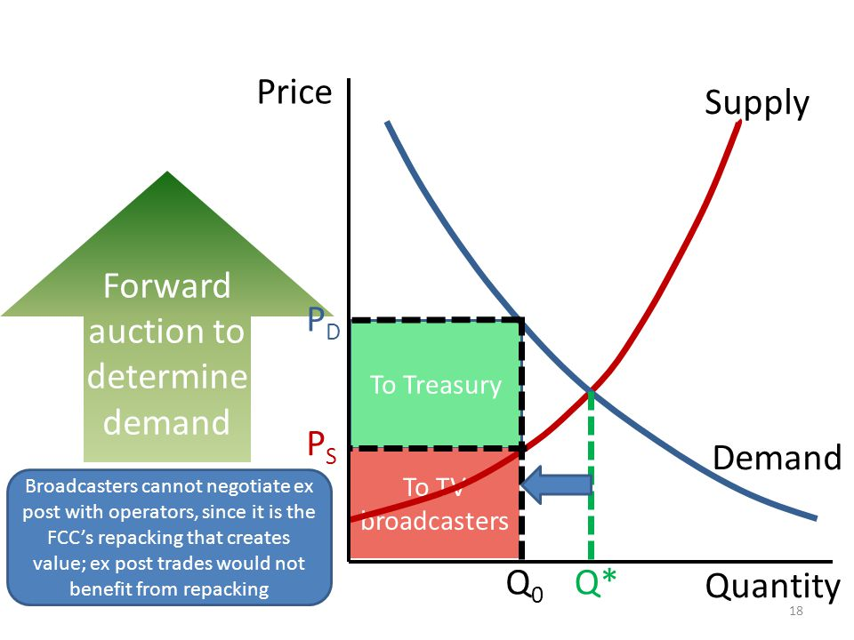 To Treasury To TV broadcasters Forward auction to determine demand Quantity Price Supply PDPD Q0Q0 PSPS Q* Broadcasters cannot negotiate ex post with operators, since it is the FCCs repacking that creates value; ex post trades would not benefit from repacking 18 Demand
