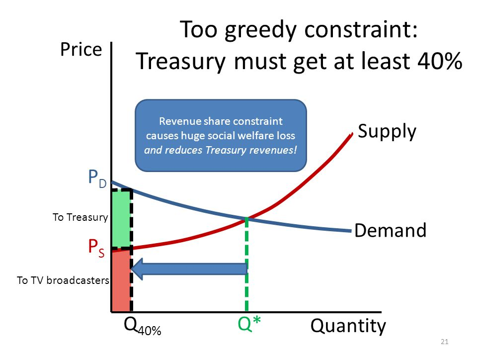 Quantity Price Supply PDPD Q 40% PSPS Q* Too greedy constraint: Treasury must get at least 40% 21 Demand To Treasury To TV broadcasters Revenue share constraint causes huge social welfare loss and reduces Treasury revenues!