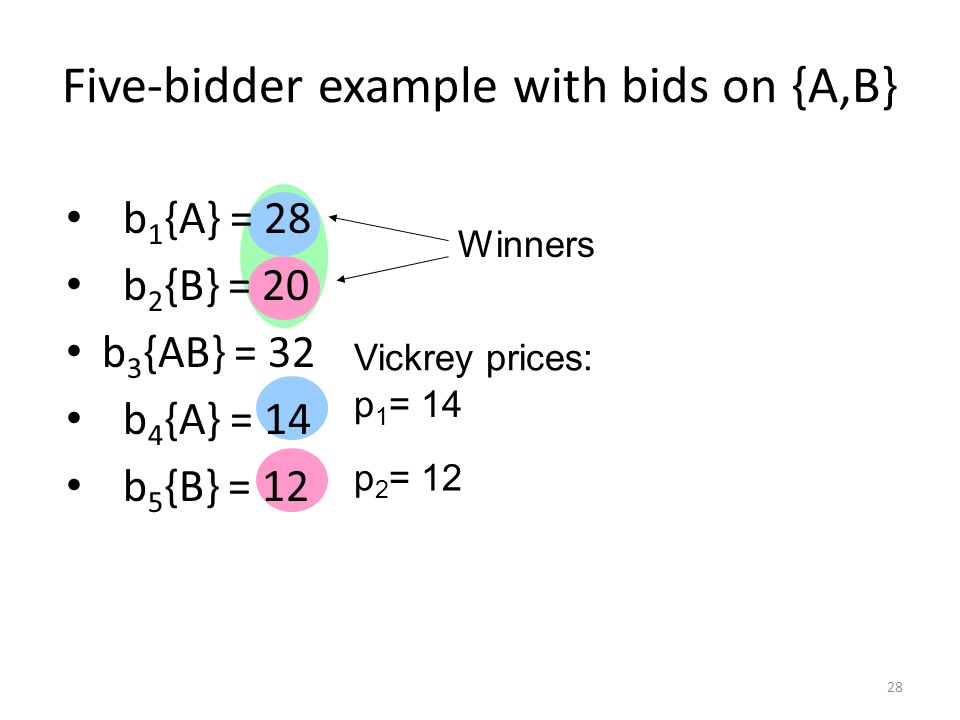 Five-bidder example with bids on {A,B} b 1 {A} = 28 b 2 {B} = 20 b 3 {AB} = 32 b 4 {A} = 14 b 5 {B} = 12 Winners Vickrey prices: p 1 = 14 p 2 = 12 28