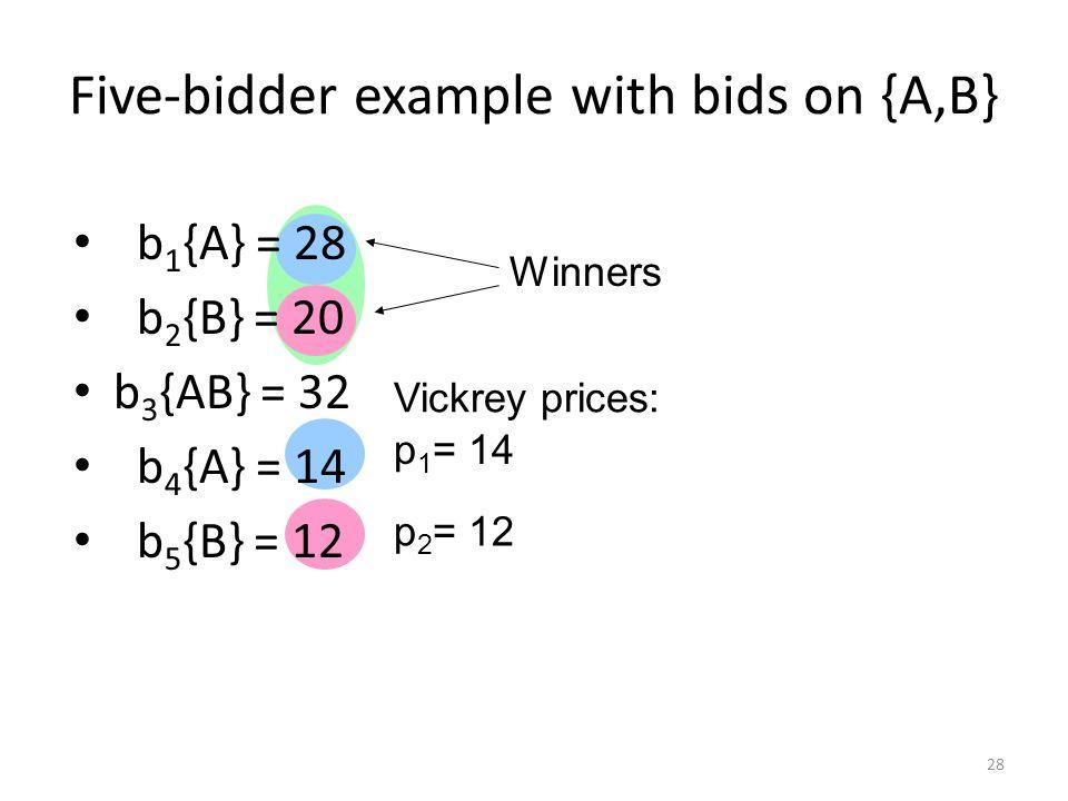 Five-bidder example with bids on {A,B} b 1 {A} = 28 b 2 {B} = 20 b 3 {AB} = 32 b 4 {A} = 14 b 5 {B} = 12 Winners Vickrey prices: p 1 = 14 p 2 = 12 28