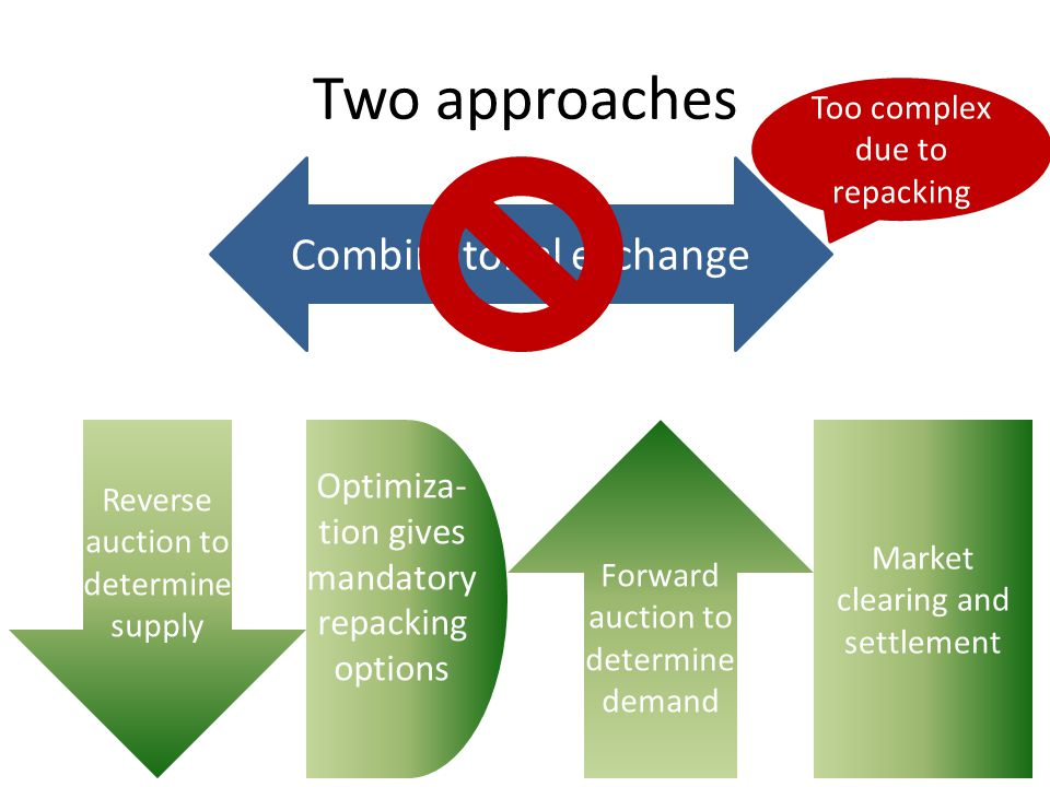 Two approaches Combinatorial exchange Too complex due to repacking Reverse auction to determine supply Forward auction to determine demand Optimiza- t