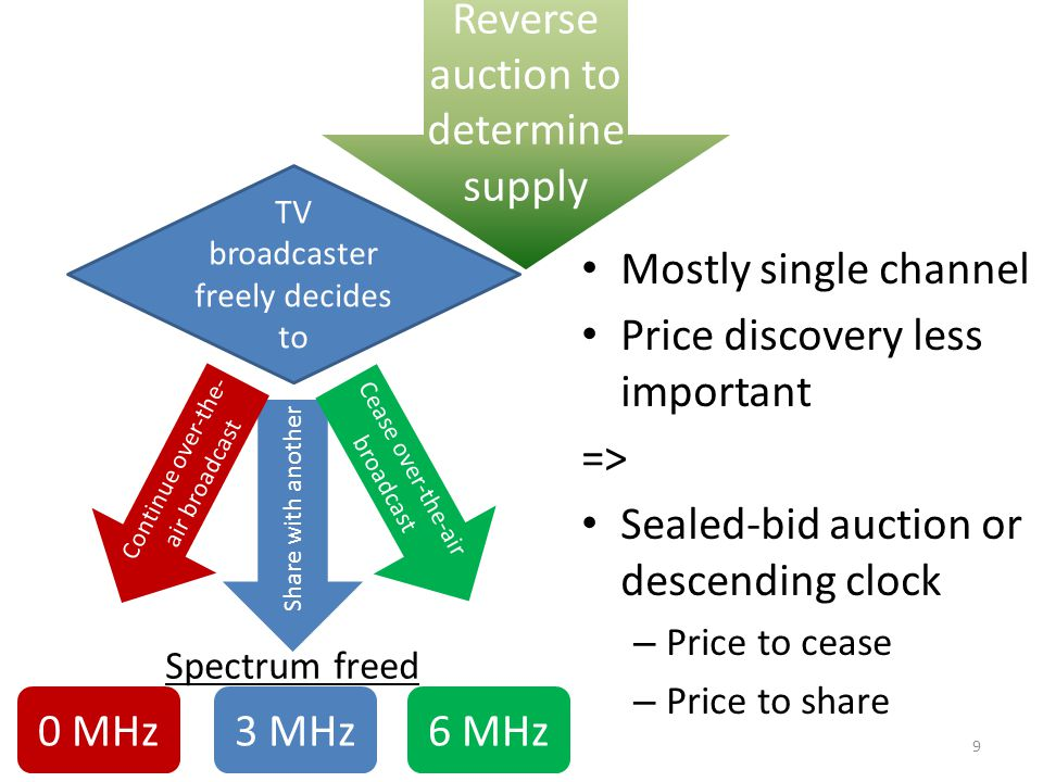 Mostly single channel Price discovery less important => Sealed-bid auction or descending clock – Price to cease – Price to share TV broadcaster freely decides to Share with another Cease over-the-air broadcast Continue over-the- air broadcast 0 MHz3 MHz6 MHz Spectrum freed Reverse auction to determine supply 9
