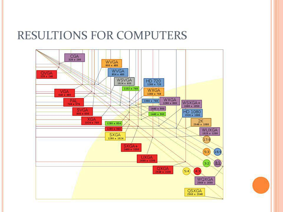 RESULTIONS FOR COMPUTERS