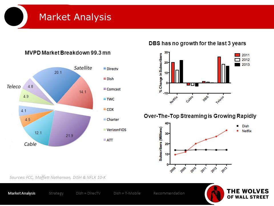 Market AnalysisStrategyDish + DirecTVDish + T-MobileRecommendation WACC Dish DirecTV Discount rate = Rf + MRP*Beta(Assets) Rf 2.72% Rf 2.72% MRP 6% MRP 6% Beta(assets) 0.96 Beta(assets) 0.72 Discount rate 8.49% Discount rate 8.07% E 28.32 E 38.61 D 13 D 18 C 10 C 2.3 Beta(Equity) 1.05 BetaBeta(Equity) 0.93 Beta (Assets) 0.96 Beta(Debt) 0.2 Beta (Assets) 0.72