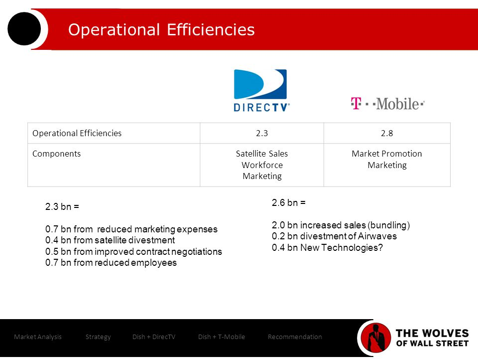 Market AnalysisStrategyDish + DirecTVDish + T-MobileRecommendation Operational Efficiencies 2.32.8 ComponentsSatellite Sales Workforce Marketing Market Promotion Marketing 2.3 bn = 0.7 bn from reduced marketing expenses 0.4 bn from satellite divestment 0.5 bn from improved contract negotiations 0.7 bn from reduced employees 2.6 bn = 2.0 bn increased sales (bundling) 0.2 bn divestment of Airwaves 0.4 bn New Technologies