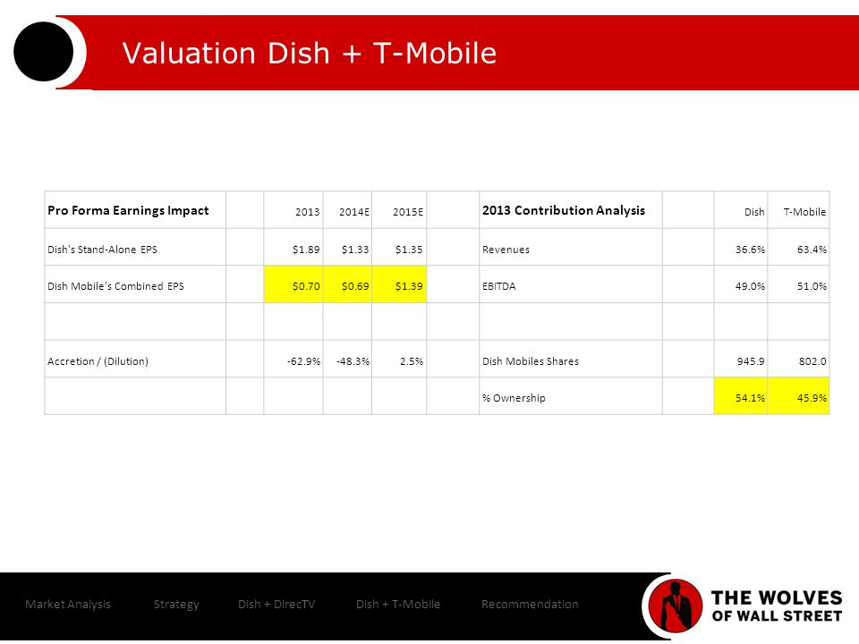 Market AnalysisStrategyDish + DirecTVDish + T-MobileRecommendation Valuation Dish + T-Mobile Pro Forma Earnings Impact 20132014E2015E 2013 Contribution Analysis DishT-Mobile Dish s Stand-Alone EPS$1.89$1.33$1.35Revenues36.6%63.4% Dish Mobile s Combined EPS$0.70$0.69$1.39EBITDA49.0%51.0% Accretion / (Dilution)-62.9%-48.3%2.5%Dish Mobiles Shares945.9802.0 % Ownership54.1%45.9%