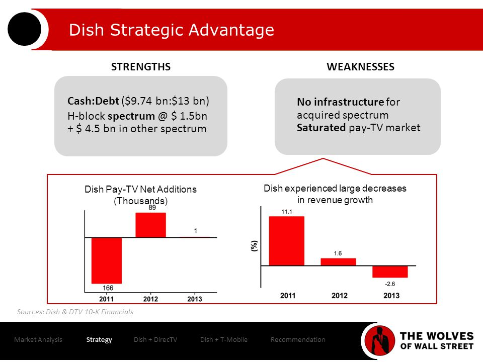 Cash:Debt ($9.74 bn:$13 bn) H-block spectrum @ $ 1.5bn + $ 4.5 bn in other spectrum No infrastructure for acquired spectrum Saturated pay-TV market Dish Strategic Advantage Market AnalysisStrategyDish + DirecTVDish + T-MobileRecommendation Sources: Dish & DTV 10-K Financials Dish experienced large decreases in revenue growth Dish Pay-TV Net Additions (Thousands) STRENGTHSWEAKNESSES