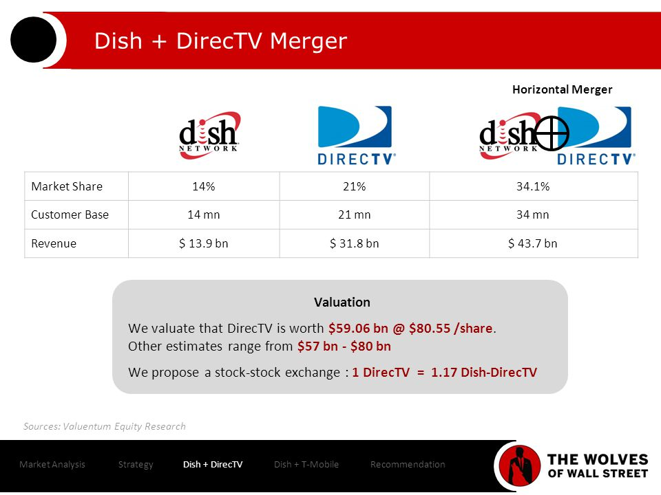 Market AnalysisStrategyDish + DirecTVDish + T-MobileRecommendation Dish + DirecTV Merger Sources: Valuentum Equity Research ProsCons Synergies of $2.3 bn - Operation Efficiencies - Technology Innovations - Satellite Consolidations - Marketing & Ad Expenses Uni-dimensional Satellite Pay TV Profile: A horizontal merger.