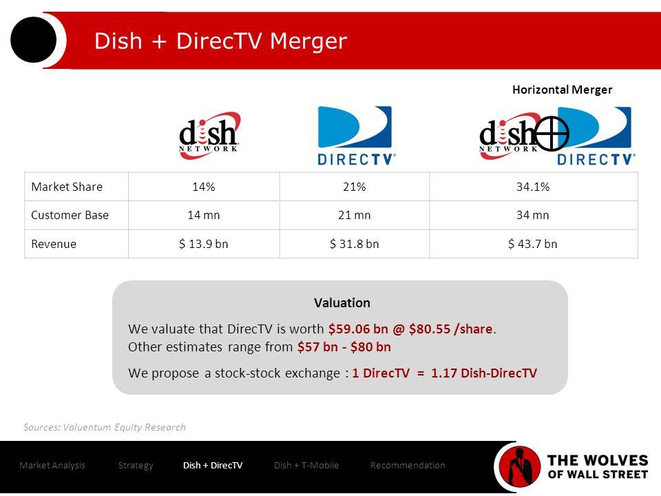 Market AnalysisStrategyDish + DirecTVDish + T-MobileRecommendation Comparison of Wireless Carriers 33% Market Share30% Market Share17% Market Share10% Market Share $33.2B$31.1B Revenue$7.2B Revenue$5.3B Revenue $90/Month$110/Month$80/Month$70/Month Source: IBISWorld; WSJ
