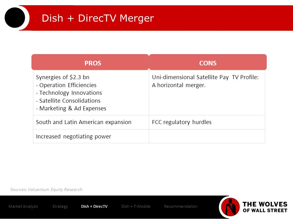 Market AnalysisStrategyDish + DirecTVDish + T-MobileRecommendation Cable Price to CPI You now pay 48% more for Expanded Basic than you did in 1986 *
