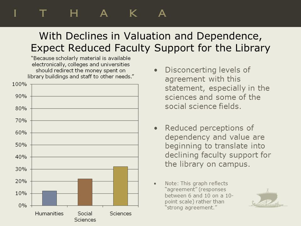 With Declines in Valuation and Dependence, Expect Reduced Faculty Support for the Library Disconcerting levels of agreement with this statement, especially in the sciences and some of the social science fields.