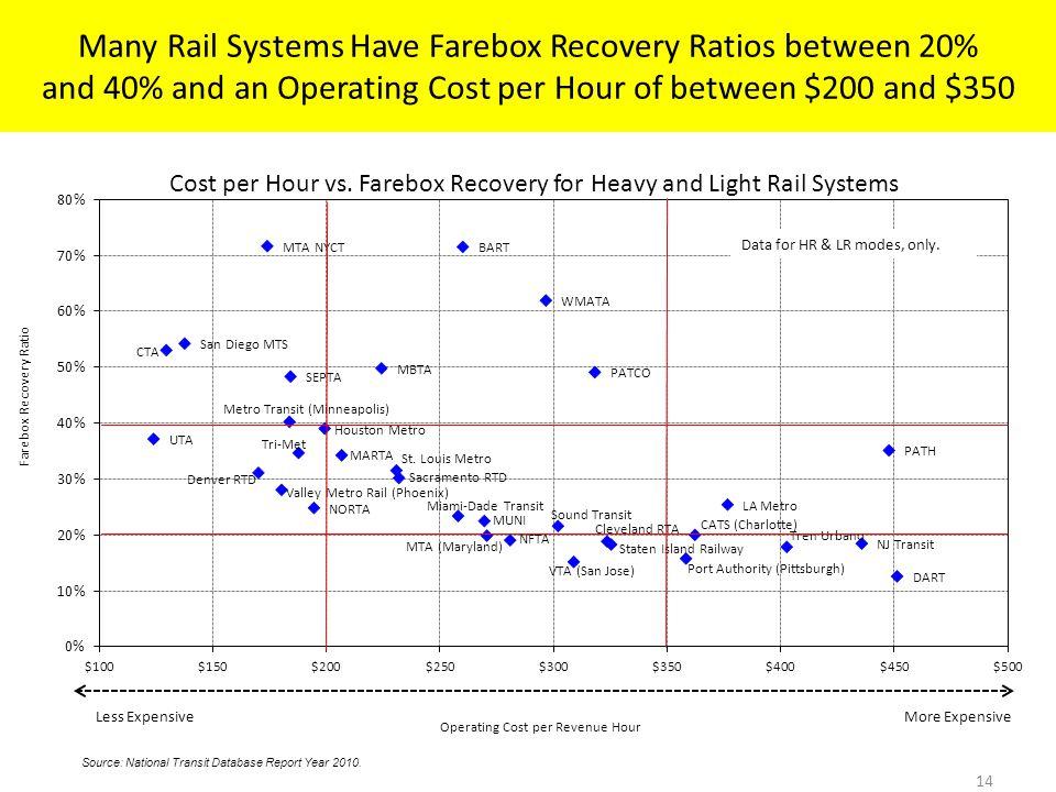 Cost per Hour vs.