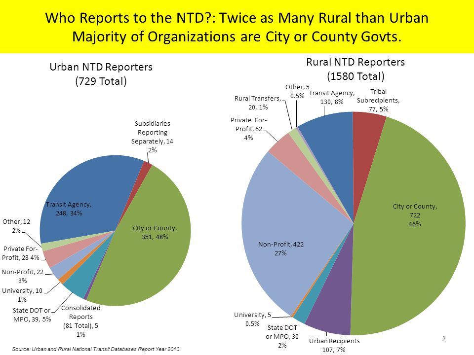 Urban NTD Reporters (729 Total) 2 Rural NTD Reporters (1580 Total) Who Reports to the NTD?: Twice as Many Rural than Urban Majority of Organizations are City or County Govts.
