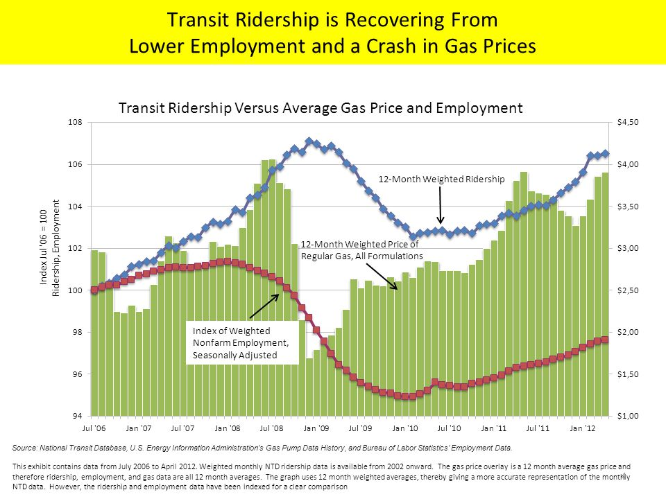 Higher Ridership Has Reduced the Fatality Rate per 100 Million PMT Even as Total Fatalities Have Remained Relatively Constant Source: National Transit Database Report Years 2000 to 2010 Transit Safety and Security Statistics and Analysis Reporting.