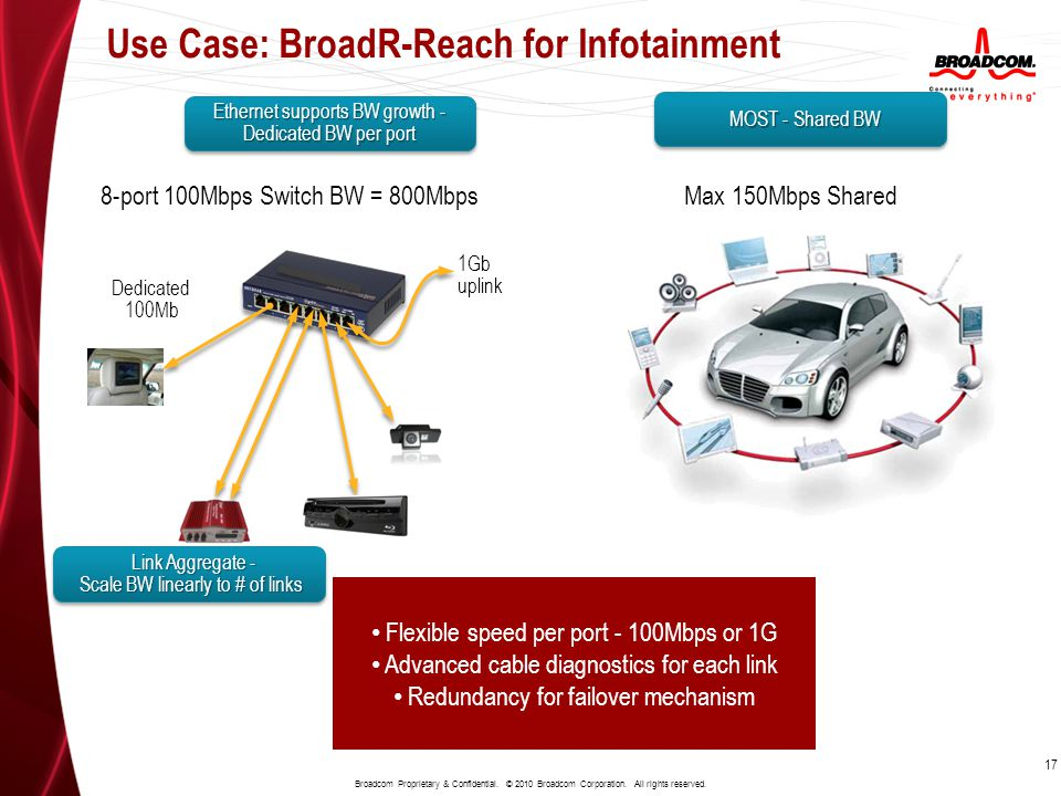 Use Case: BroadR-Reach for Infotainment 17 Broadcom Proprietary & Confidential. © 2010 Broadcom Corporation. All rights reserved. 17 Dedicated 100Mb 1