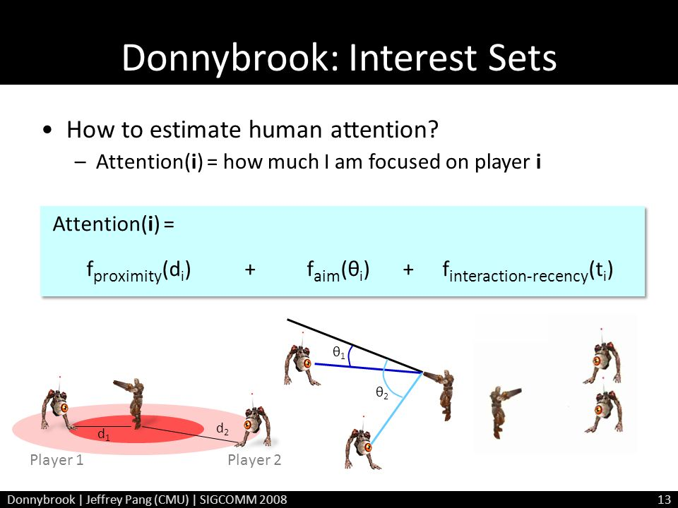 Donnybrook: Interest Sets How to estimate human attention? –Attention(i) = how much I am focused on player i d1d1 d2d2 θ1θ1 θ2θ2 Donnybrook | Jeffrey