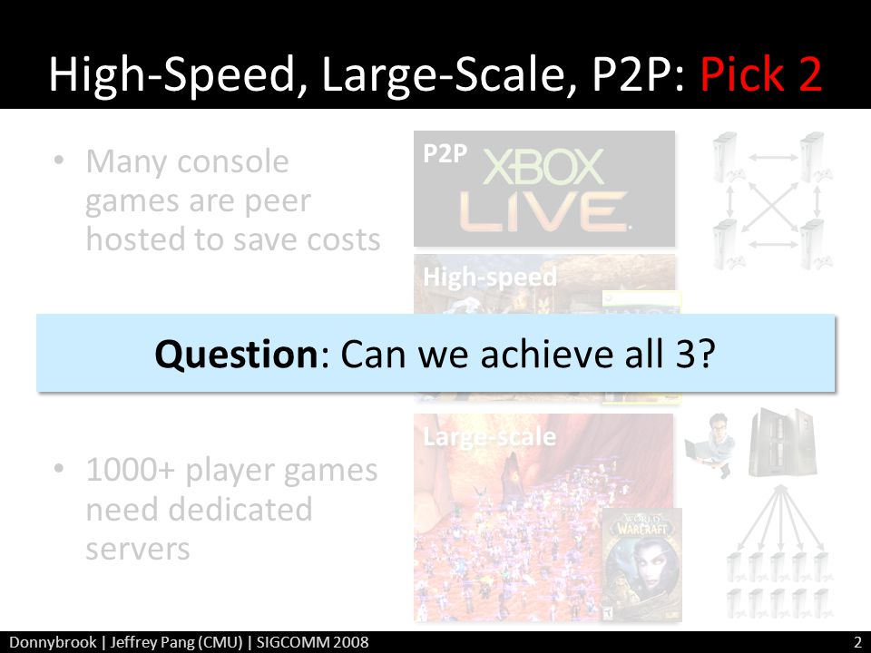 High-Speed, Large-Scale, P2P: Pick 2 Many console games are peer hosted to save costs Limits high-speed games to 32 players 1000+ player games need de