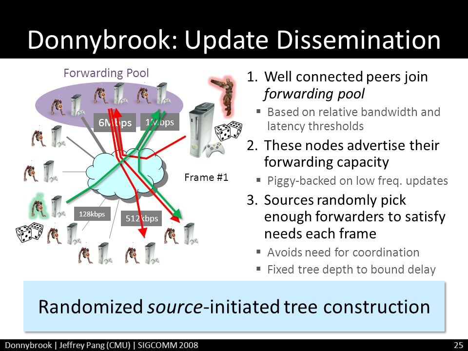 Forwarding Pool Donnybrook: Update Dissemination 6Mbps 128kbps 512kbps 1Mbps Randomized source-initiated tree construction Frame #1 1.Well connected p